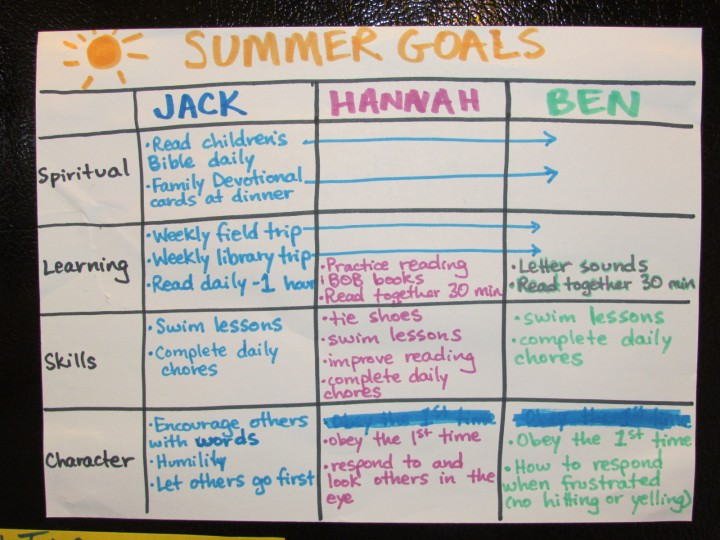 Make This Summer with Your Kids Count - How to create intentional summer goals that will make a difference in kids' lives.