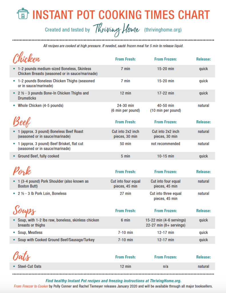 Free Instant Pot Cooking Times Chart
